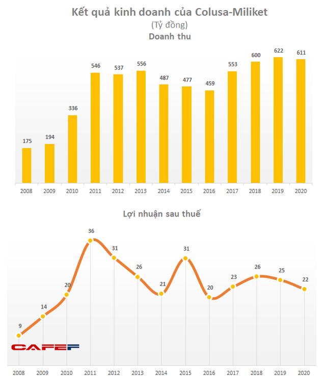 Teo tóp trong cuộc đua với các ông lớn, Mì 2 tôm Miliket đẩy mạnh xuất khẩu, 70% tài sản công ty là tiền mặt - Ảnh 1.