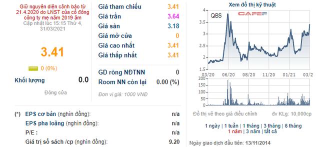 Loạt lãnh đạo của XNK Quảng Bình bất ngờ đăng ký bán sạch gần 10 cổ phiếu QBS đang sở hữu - Ảnh 1.
