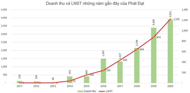 BĐS Phát Đạt (PDR) triển khai phương án phát hành 51 triệu cổ phiếu trả cổ tức - Ảnh 2.