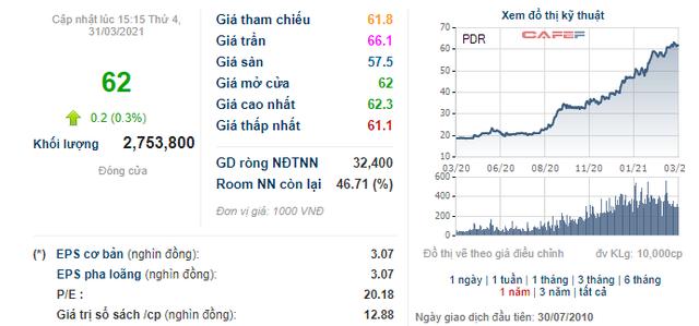 BĐS Phát Đạt (PDR) triển khai phương án phát hành 51 triệu cổ phiếu trả cổ tức - Ảnh 1.