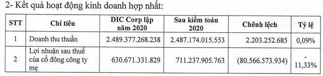 DIC Corp (DIG) điều chỉnh tăng 80 tỷ đồng lợi nhuận sau thuế sau kiểm toán, lên 722 tỷ đồng - Ảnh 1.