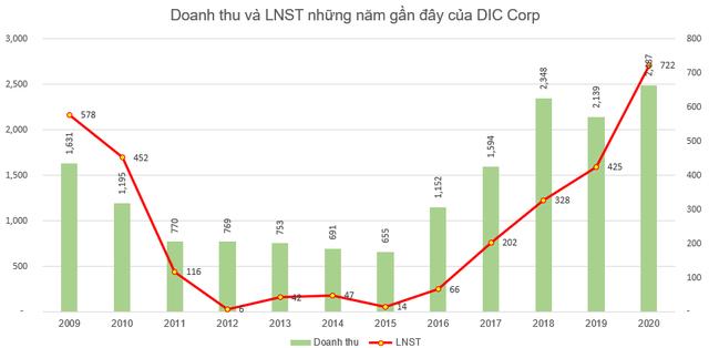 DIC Corp (DIG) điều chỉnh tăng 80 tỷ đồng lợi nhuận sau thuế sau kiểm toán, lên 722 tỷ đồng - Ảnh 4.