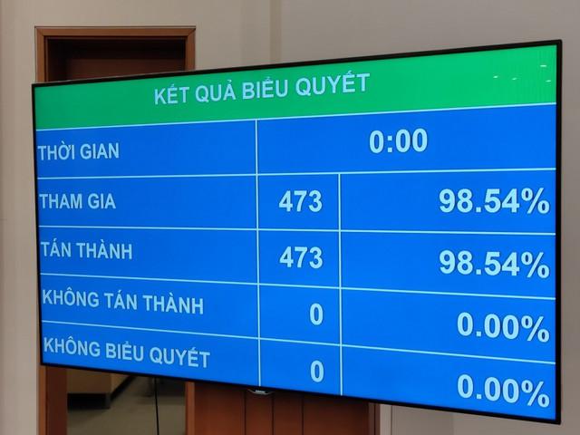 100% số đại biểu có mặt bầu ông Vương Đình Huệ làm Chủ tịch Quốc hội - Ảnh 1.