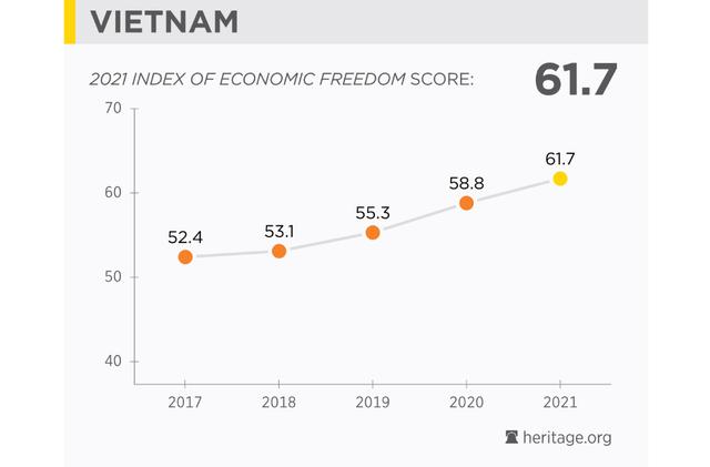 Việt Nam tăng 15 bậc trong bảng xếp hạng tự do kinh tế  - Ảnh 1.