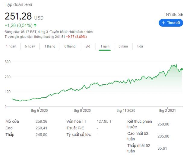 Công ty mẹ của Shopee lỗ nặng 1,61 tỷ USD, chịu áp lực có lợi nhuận sau khi tăng trưởng mạnh nhờ COVID-19 - Ảnh 1.