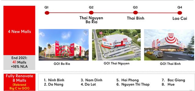 Big C không đơn thuần chỉ đổi tên: Dự kiến mở hơn 300 TTTM/siêu thị, đe dọa trực tiếp Aeon, Saigon Co.op - Ảnh 1.