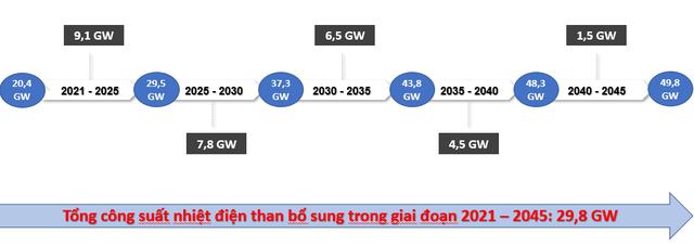Kiến nghị không phát triển thêm dự án điện than mới trong 10 năm tới - Ảnh 1.