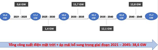 Kiến nghị không phát triển thêm dự án điện than mới trong 10 năm tới - Ảnh 2.