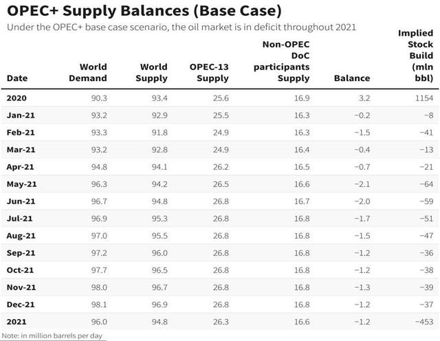 Giá dầu tăng khi OPEC+ bắt đầu kỳ họp - Ảnh 1.