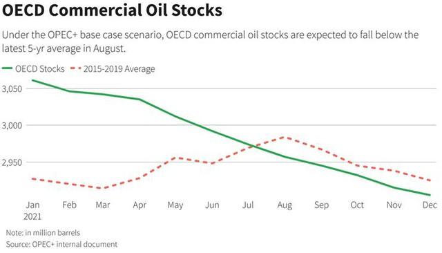 Giá dầu tăng khi OPEC+ bắt đầu kỳ họp - Ảnh 2.