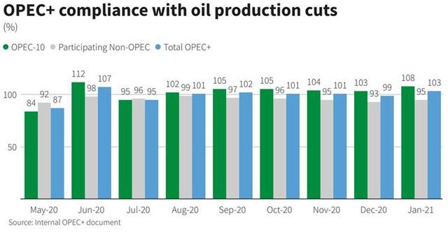 Giá dầu tăng khi OPEC+ bắt đầu kỳ họp - Ảnh 3.