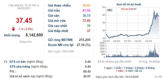 KBC tăng 53% từ đầu năm, nhóm Dragon Capital vẫn liên tục mua vào lượng lớn cổ phiếu - Ảnh 2.