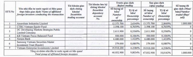 KBC tăng 53% từ đầu năm, nhóm Dragon Capital vẫn liên tục mua vào lượng lớn cổ phiếu - Ảnh 1.