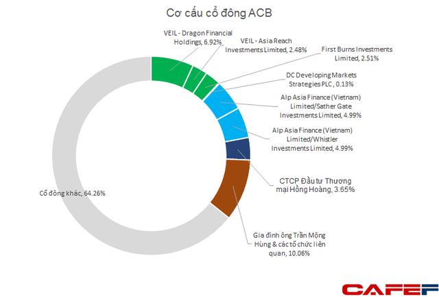 Nhóm Dragon Capital đăng ký bán hơn 100 triệu cổ phiếu ACB - Ảnh 1.