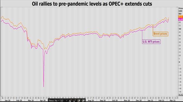 OPEC+ bất ngờ giữ nguyên mức giảm sản lượng, giá dầu vọt lên cao nhất hơn 1 năm - Ảnh 1.