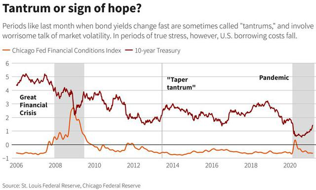 USD cao nhất 3 tháng; euro, yên, Bitcoin, Ether và vàng đồng loạt lao dốc - Ảnh 1.