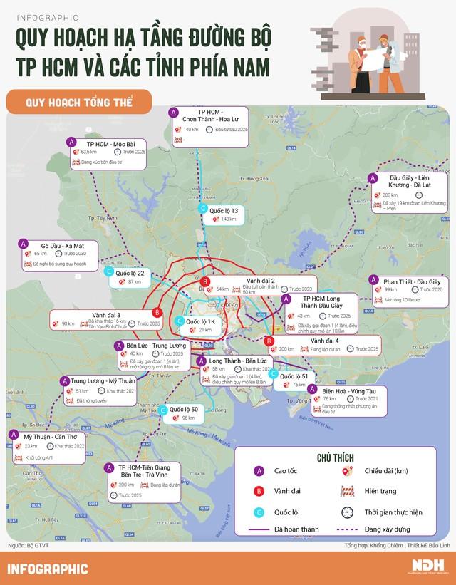 Quy hoạch hạ tầng đường bộ TP HCM và các tỉnh phía Nam - Ảnh 1.