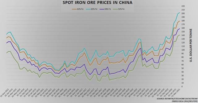 Giá quặng sắt có dấu hiệu đã qua đỉnh và bắt đầu đi xuống theo giá thép - Ảnh 1.