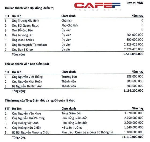 Ông Trương Gia Bình nhận thù lao 0 đồng, CEO FPT nhận lương hơn 3,5 tỷ đồng nhưng không đáng là bao so với ESOP  - Ảnh 3.