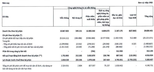 Ông Trương Gia Bình nhận thù lao 0 đồng, CEO FPT nhận lương hơn 3,5 tỷ đồng nhưng không đáng là bao so với ESOP  - Ảnh 2.