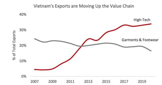 Việt Nam có thể tăng trưởng 6,5% nếu tận dụng tốt gói kích thích 1.900 tỷ USD của Mỹ - Ảnh 2.