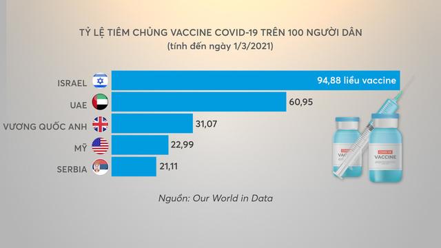 Bí mật đằng sau những chiến dịch tiêm vaccine ngừa COVID-19 thành công trên thế giới - Ảnh 1.