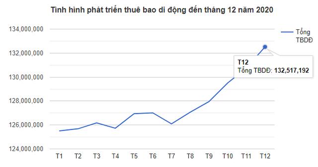 Tính đến cuối 2020, Việt Nam vẫn còn gần 60 triệu thuê bao di động chỉ dùng kiểu cục gạch - Ảnh 1.
