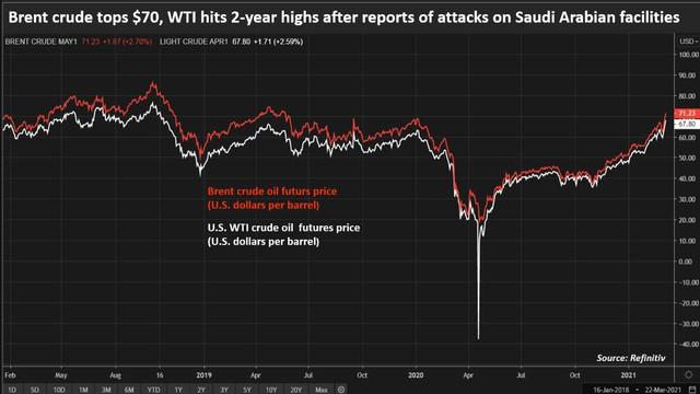 Giá dầu Brent vượt ngưỡng 70 USD/thùng lần đầu tiên kể từ đầu đại dịch Covid-19 - Ảnh 1.
