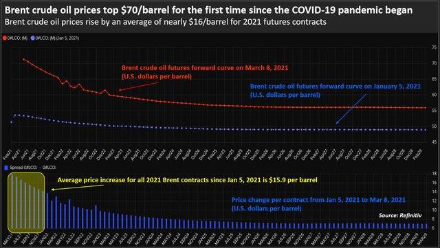 Giá dầu Brent vượt ngưỡng 70 USD/thùng lần đầu tiên kể từ đầu đại dịch Covid-19 - Ảnh 2.