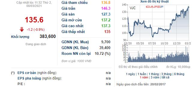 VJC ở vùng đỉnh của 1 năm, Vietjet muốn đưa gần 18 triệu cổ phiếu quỹ ra bán - Ảnh 1.
