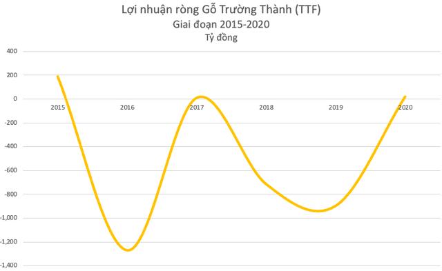 Trùm giải cứu Mai Hữu Tín muốn đưa Gỗ Trường Thành (TTF) trở thành doanh nghiệp dẫn đầu Asean trong 10 năm tới - Ảnh 1.