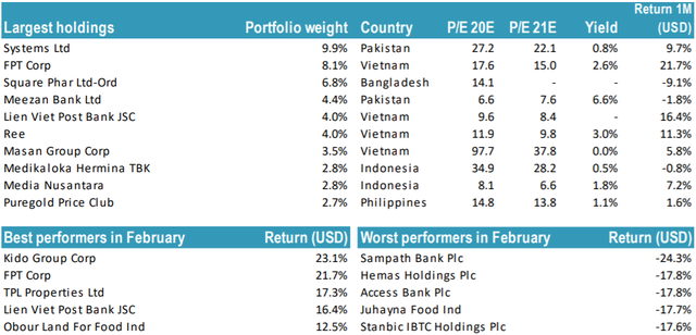 Tundra tăng mạnh tỷ trọng cổ phiếu Việt Nam, tập trung FPT và REE - Ảnh 1.