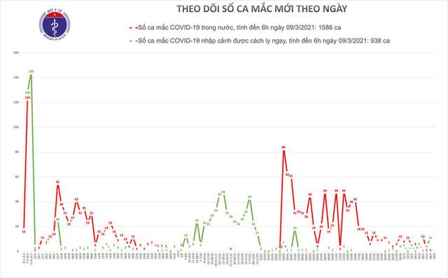 Sáng 9-3, tiêm vắc-xin Covid-19 ở Hà Nội và Gia Lai  - Ảnh 1.