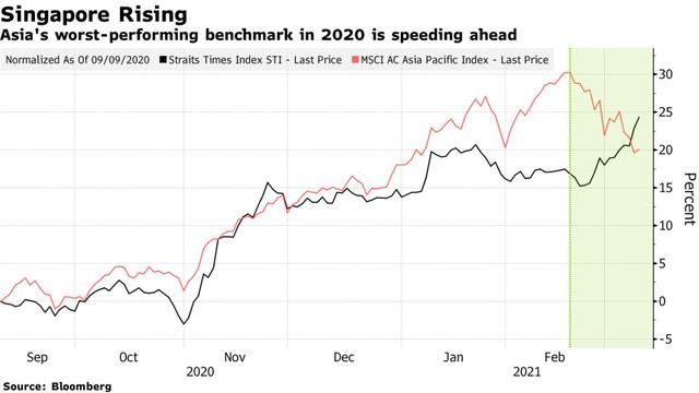 Cổ phiếu giá trị hot trở lại, chỉ số có thành tích bết bát nhất năm 2020 bất ngờ trở thành kẻ thắng lớn trên TTCK châu Á - Ảnh 1.