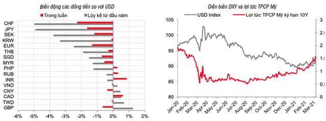 Vì sao tỷ giá USD/VND liên tục tăng? - Ảnh 1.