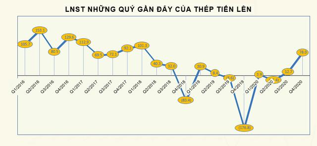 Cổ phiếu tăng nóng, người nhà lãnh đạo Thép Tiến Lên muốn bán lượng cổ phiếu trị giá 60 tỷ đồng để mua nhà - Ảnh 3.