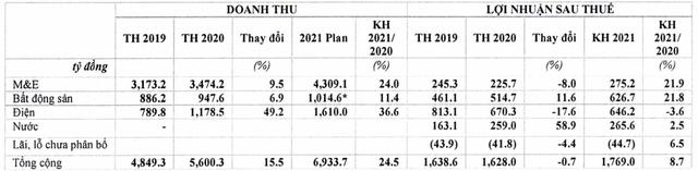 Cơ điện lạnh REE đặt mục tiêu lãi sau thuế 1.769 tỷ đồng năm 2021, không chia cổ tức năm 2020 - Ảnh 3.