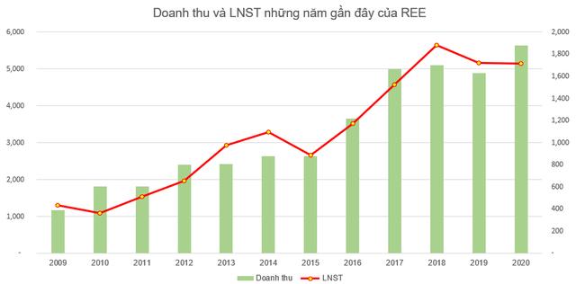 Cơ điện lạnh REE đặt mục tiêu lãi sau thuế 1.769 tỷ đồng năm 2021, không chia cổ tức năm 2020 - Ảnh 1.