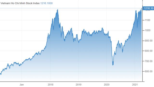 Vượt 1.200 điểm, VN-Index sẽ tăng tiếp tới đâu? - Ảnh 1.