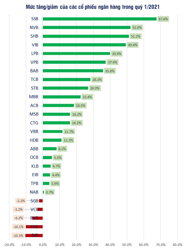 Nhiều cổ phiếu ngân hàng tăng giá trên 50% trong quý 1/2021 - Ảnh 1.