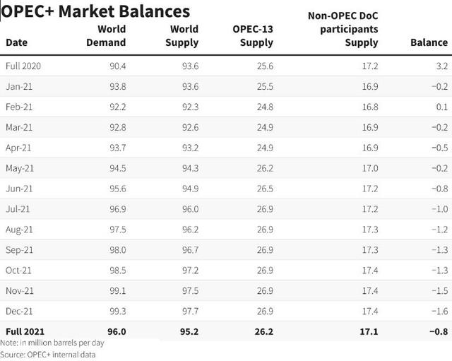 OPEC + hạ dự báo về tăng trưởng nhu cầu dầu mỏ - Ảnh 1.