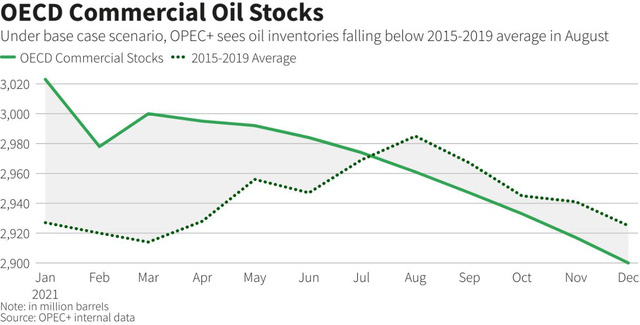 OPEC + hạ dự báo về tăng trưởng nhu cầu dầu mỏ - Ảnh 2.