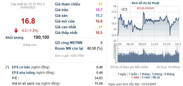 Chủ tịch HĐQT Tập đoàn Nam Mê Kông (VC3) đăng ký mua gần 15 triệu cổ phiếu VC3 - Ảnh 1.