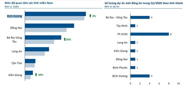 Bình Dương là thị trường BĐS vùng ven được quan tâm nhất khu vực phía Nam - Ảnh 1.