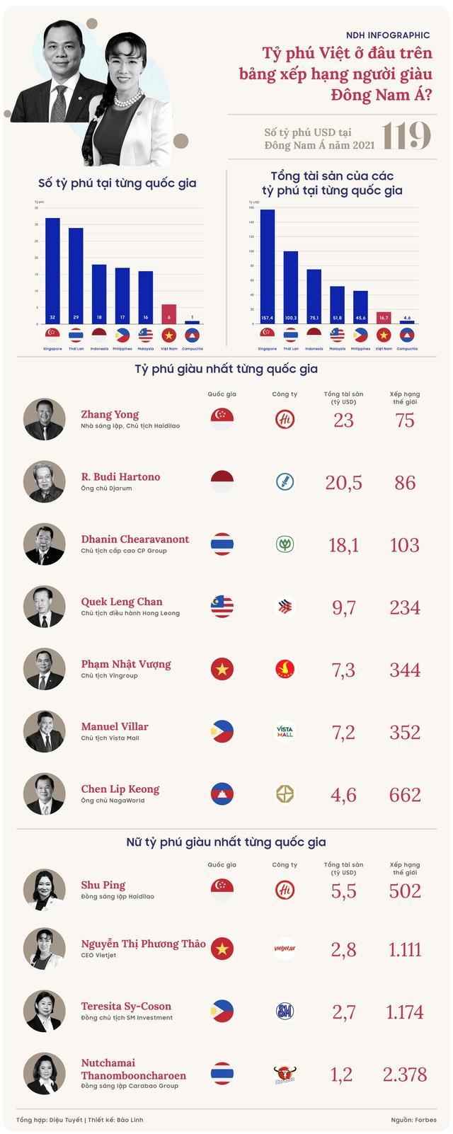 Tỷ phú Việt ở đâu trên bảng xếp hạng người giàu Đông Nam Á - Ảnh 1.