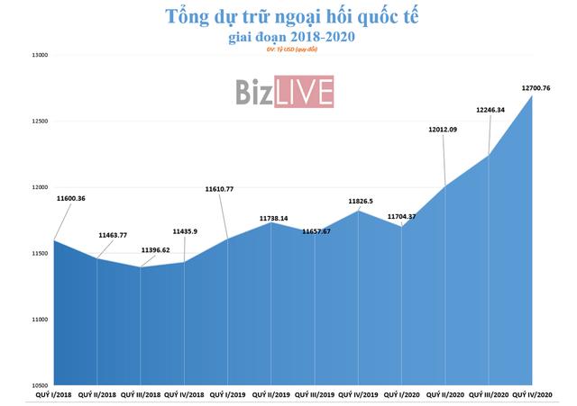 [Chart] Lý do khiến USD mất dần vị thế trong dự trữ ngoại hối toàn cầu - Ảnh 1.