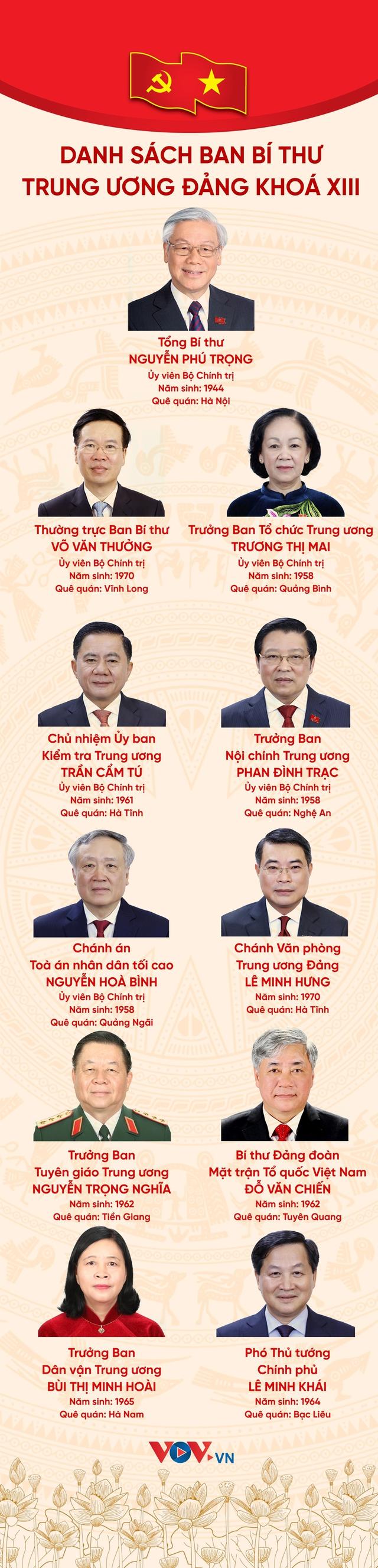 Danh sách Ban Bí thư Trung ương Đảng khoá XIII - Ảnh 1.