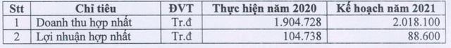 Viglacera Hạ Long (VHL): Quý 1 lãi vỏn vẹn 280 triệu đồng – thấp nhất kể từ năm 2012 - Ảnh 2.
