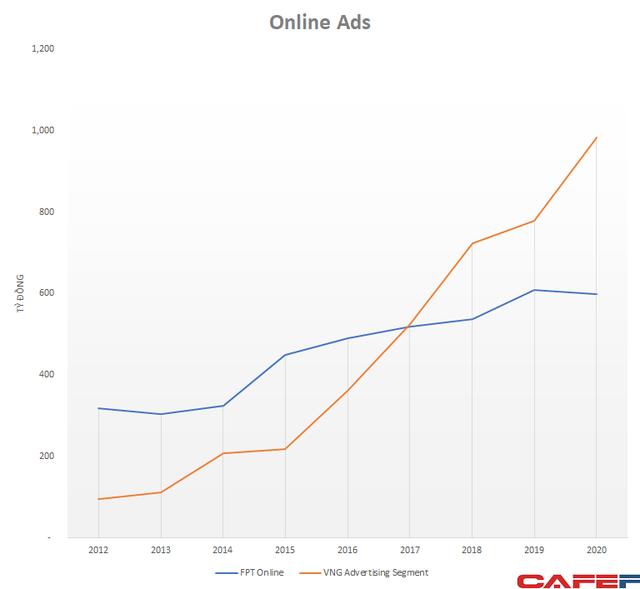 Mảng quảng cáo trực tuyến tăng trưởng mạnh, VNG đã bỏ xa FPT Online, chênh lệch doanh thu gần 400 tỷ đồng - Ảnh 2.