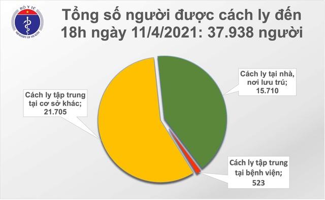 Chiều 11/4, Việt Nam có thêm 1 ca mắc mới COVID-19 - Ảnh 1.